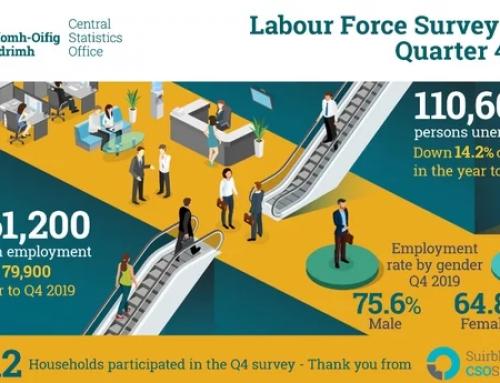 爱尔兰2019年就业人数增长3.5%